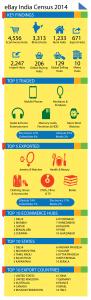 eBay India Census 2014